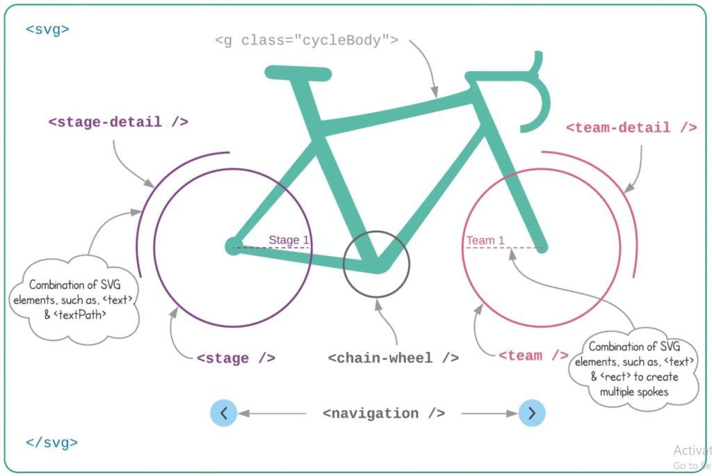 ساخت اینفوگرافیک تعاملی با Vue.js 2