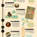 اینفوگرافی تاریخی