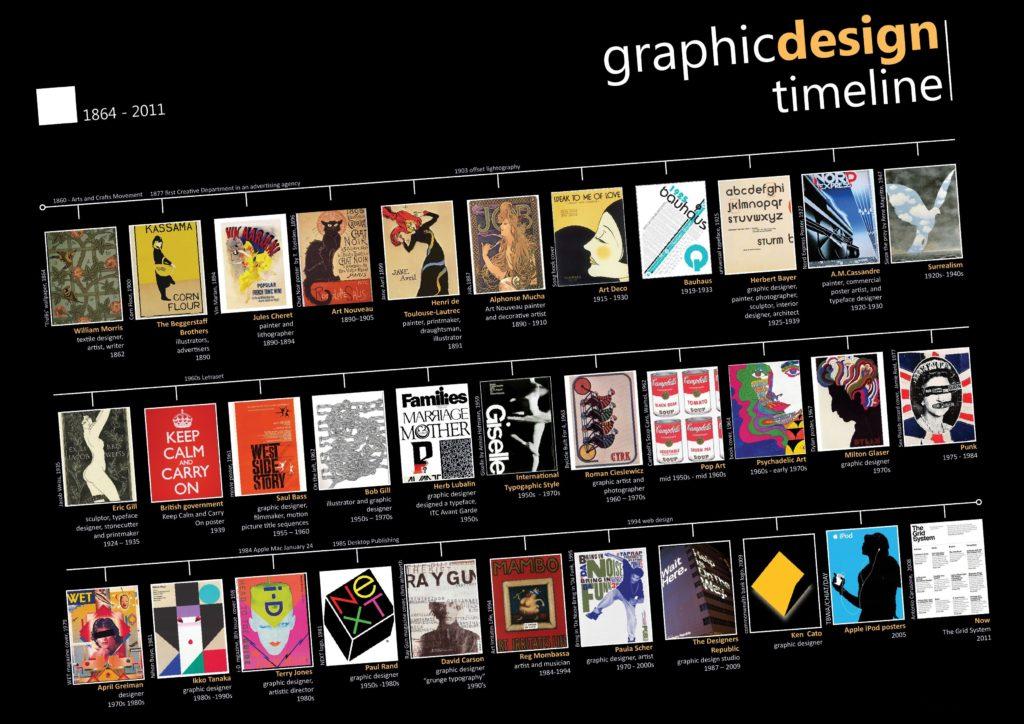تاریخچه طراحی گرافیک