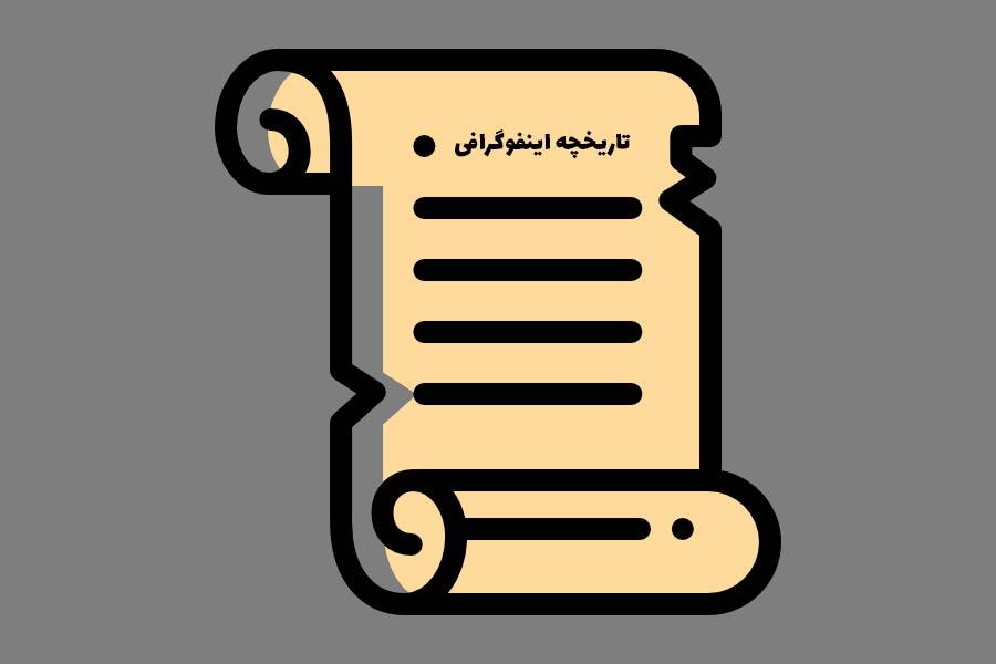 تاریخچه اینفوگرافی